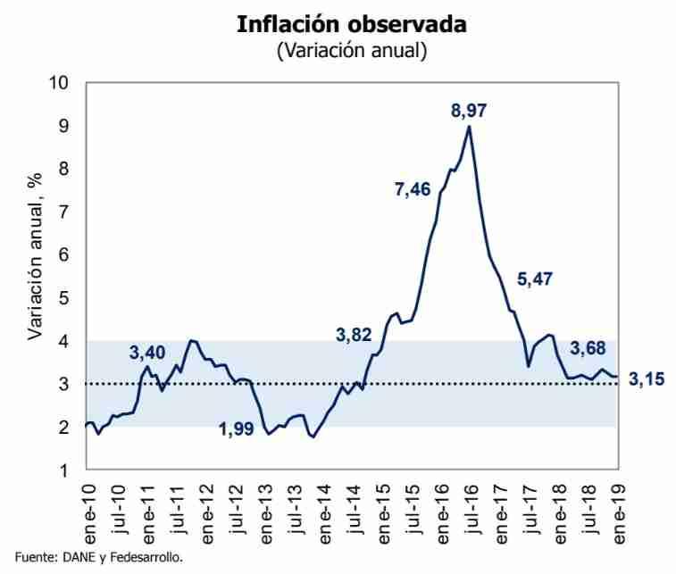 Inflación observada